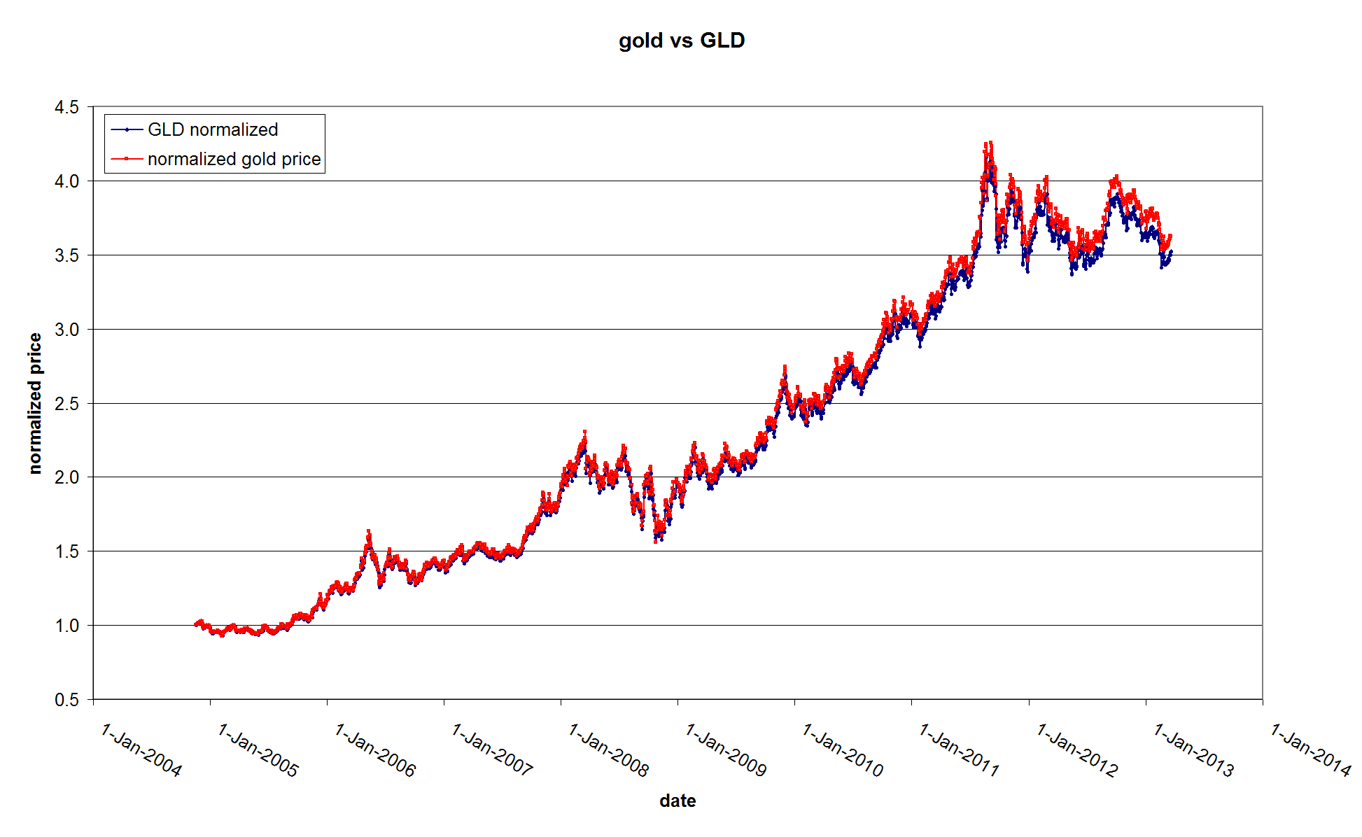 Quote Gld Etf Vs Gold And Silver