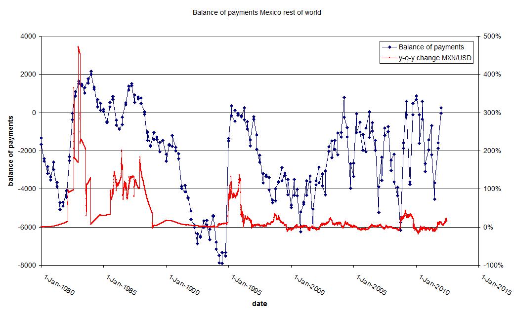 Current account balance (BoP, current US$)
