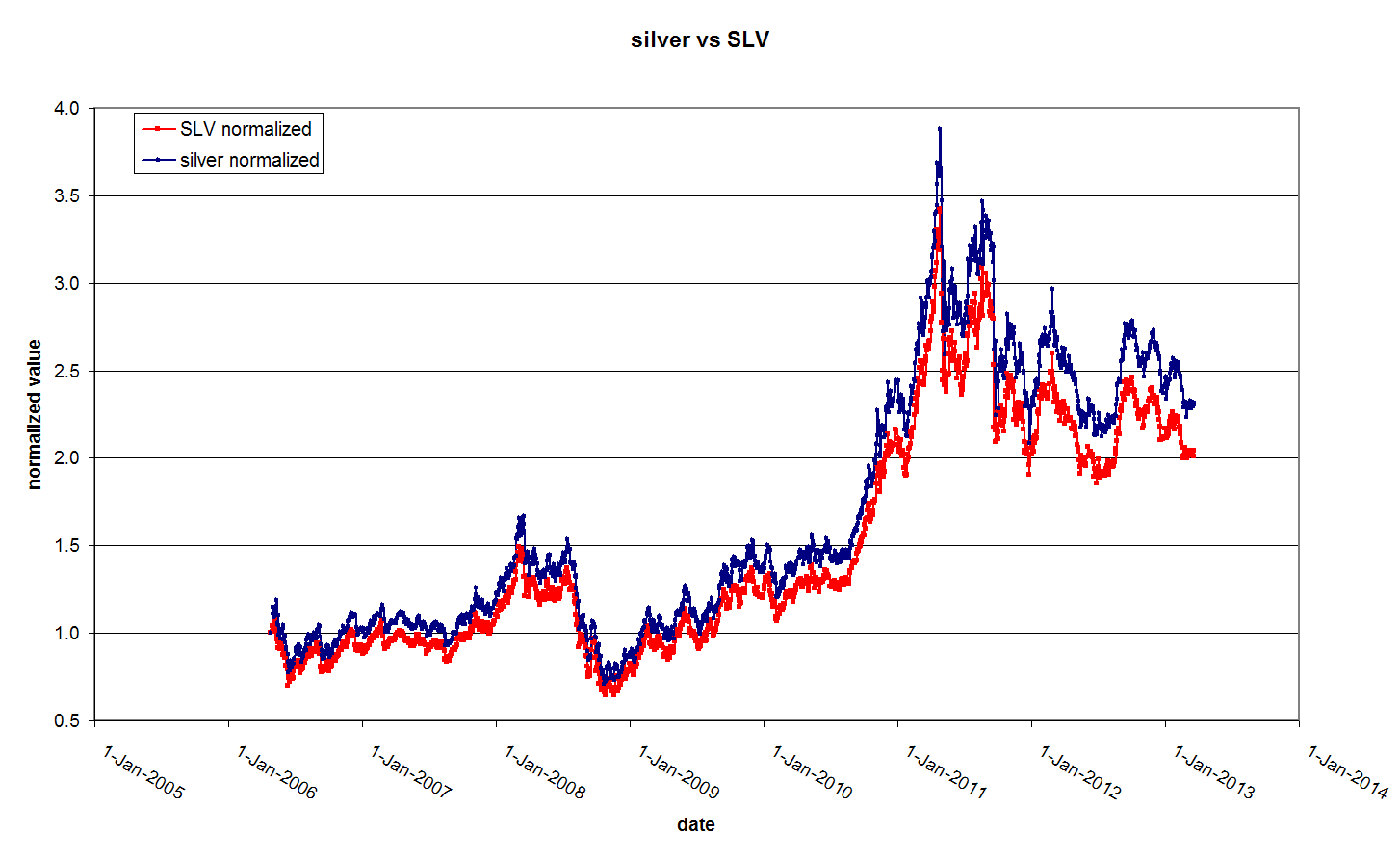 Slv Stock Quote Etf Vs Gold And Silver